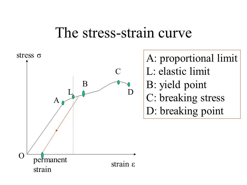 The stress-strain curve permanent strain stress σ strain ε O A L B C D A: proportional limit L: elastic limit B: yield point C: breaking stress D: bre