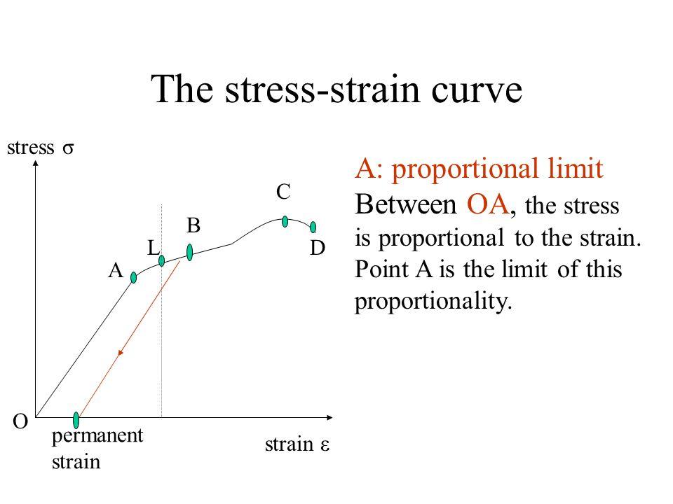 The stress-strain curve permanent strain stress σ strain ε O A L B C D A: proportional limit Between OA, the stress is proportional to the strain. Poi