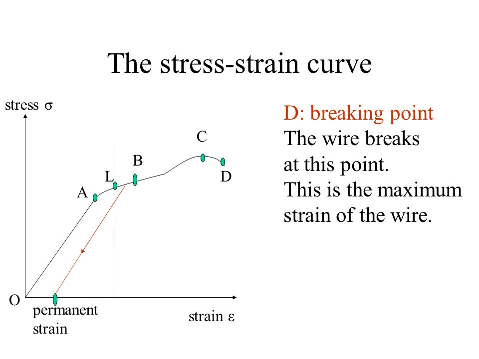 The stress-strain curve permanent strain stress σ strain ε O A L B C D D: breaking point The wire breaks at this point. This is the maximum strain of