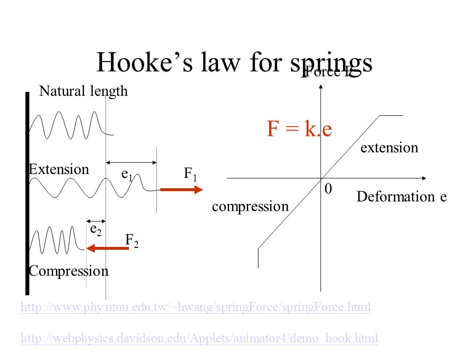 Hookes law for springs e1e1 e2e2 F1F1 F2F2 Natural lengthExtension Compression Force F Deformation e extension compression 0 F = k.e http://www.phy.nt
