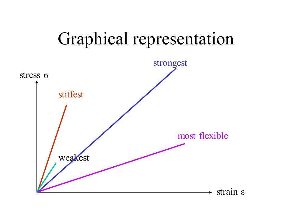 Graphical representation stress σ strain ε stiffest weakest strongest most flexible