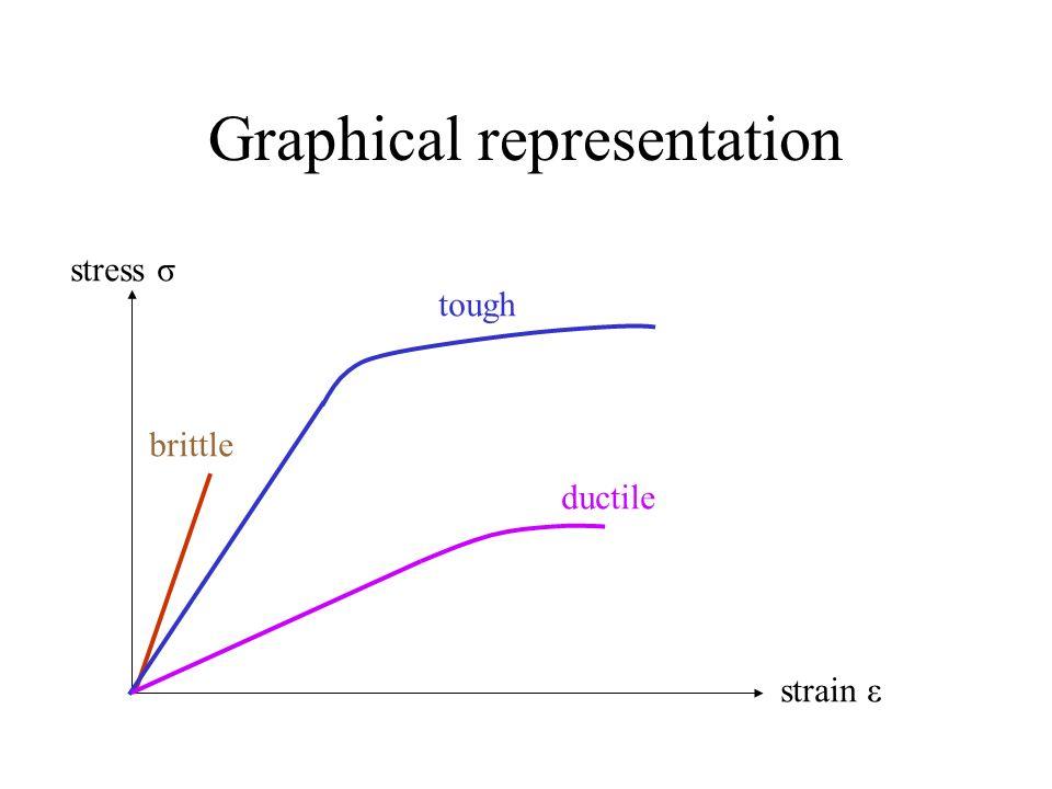 Graphical representation stress σ strain ε brittle tough ductile
