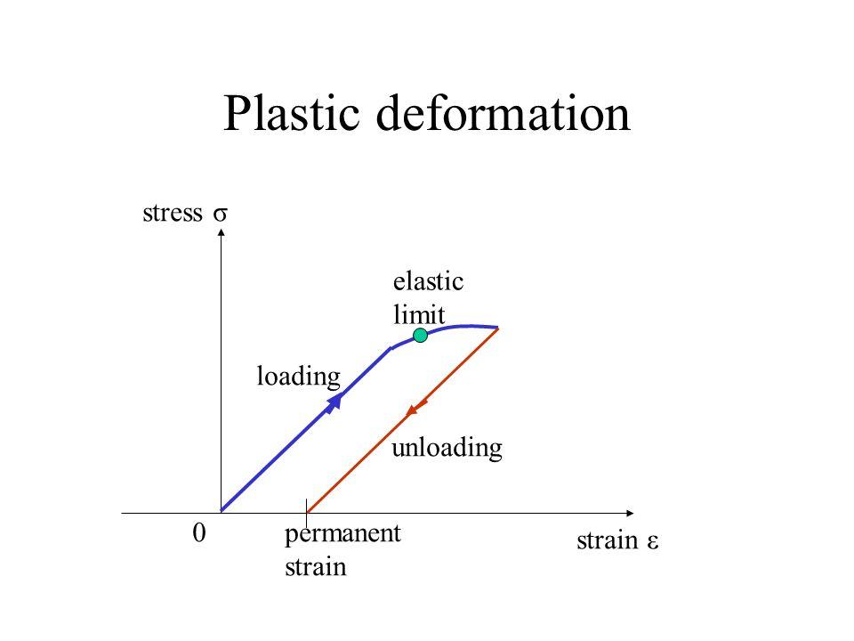 Plastic deformation stress σ 0 strain ε permanent strain loading unloading elastic limit
