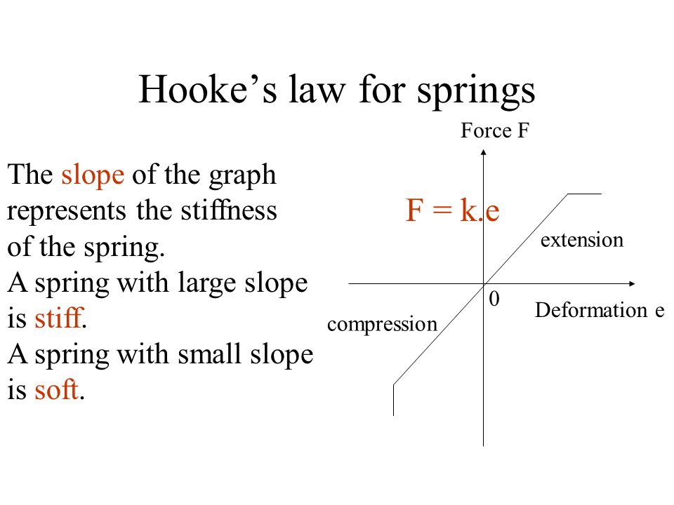 Hookes law for springs The slope of the graph represents the stiffness of the spring. A spring with large slope is stiff. A spring with small slope is