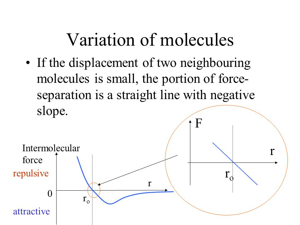 Variation of molecules If the displacement of two neighbouring molecules is small, the portion of force- separation is a straight line with negative s