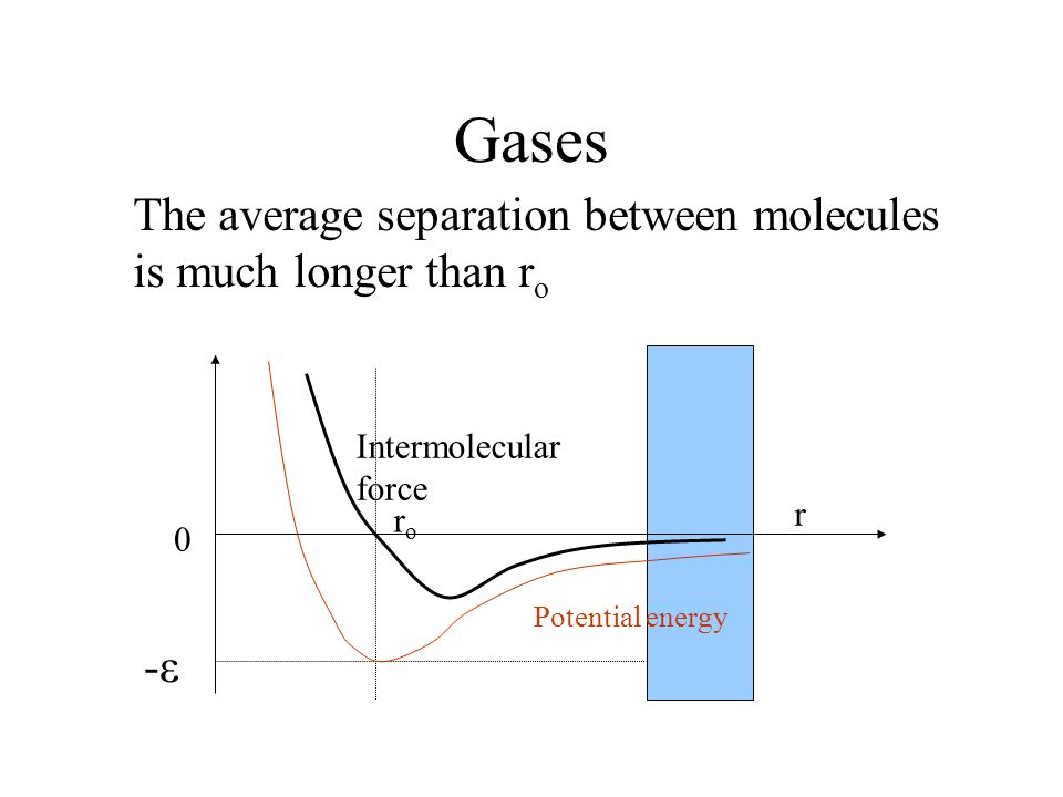 Gases Intermolecular force 0 r roro Potential energy -ε The average separation between molecules is much longer than r o