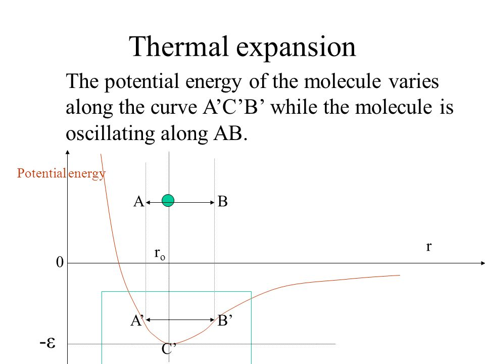 Thermal expansion The potential energy of the molecule varies along the curve ACB while the molecule is oscillating along AB. Potential energy 0 r ror