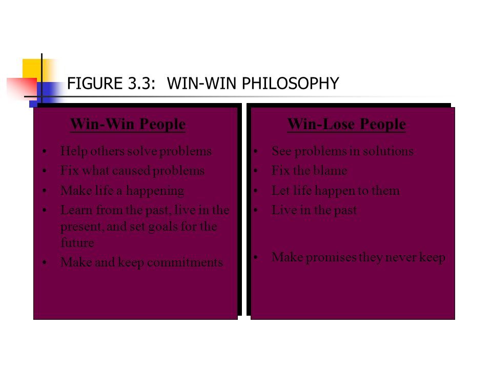 FIGURE 3.3: WIN-WIN PHILOSOPHY Help others solve problems Fix what caused problems Make life a happening Learn from the past, live in the present, and set goals for the future Make and keep commitments See problems in solutions Fix the blame Let life happen to them Live in the past Make promises they never keep Win-Lose PeopleWin-Win People