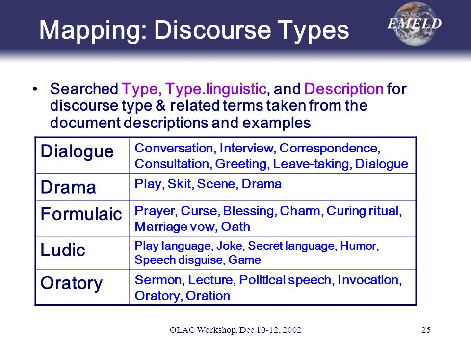 OLAC Workshop, Dec 10-12, 200225 Mapping: Discourse Types Searched Type, Type.linguistic, and Description for discourse type & related terms taken from the document descriptions and examples Dialogue Conversation, Interview, Correspondence, Consultation, Greeting, Leave-taking, Dialogue Drama Play, Skit, Scene, Drama Formulaic Prayer, Curse, Blessing, Charm, Curing ritual, Marriage vow, Oath Ludic Play language, Joke, Secret language, Humor, Speech disguise, Game Oratory Sermon, Lecture, Political speech, Invocation, Oratory, Oration