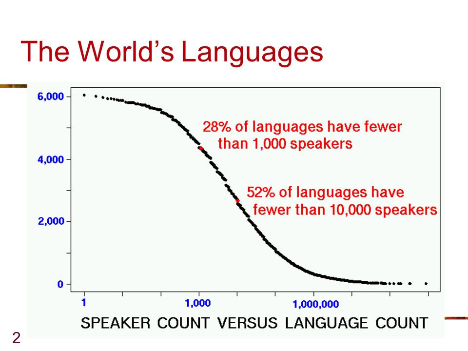 2 The Worlds Languages