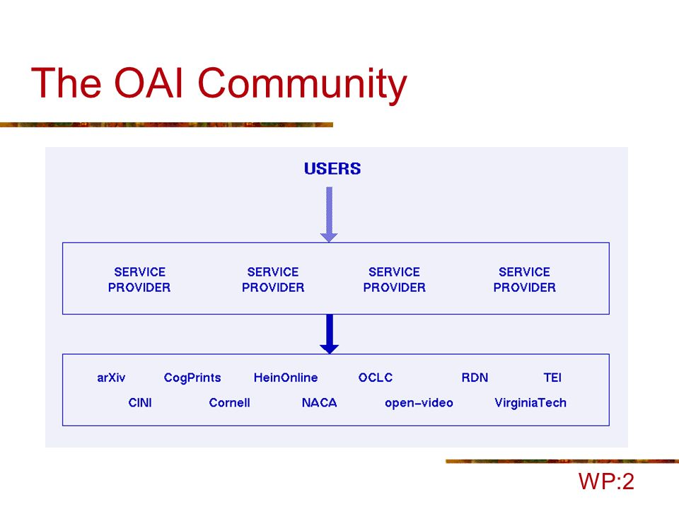 The OAI Community WP:2