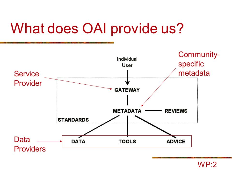 Proposed OLAC Metadata Set Metadata is what makes OLAC a distinct subcommunity of the OAI Through metadata, our community describes the resources which are fundamental to the enterprise of language documentation Minimally extend Dublin Core to express what is fundamental about: Open Language Archiving But how.