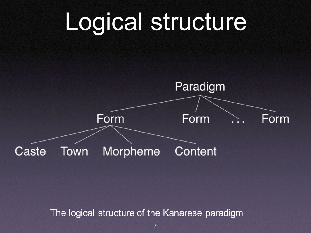 7 Logical structure The logical structure of the Kanarese paradigm