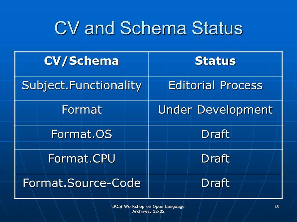 IRCS Workshop on Open Language Archives, 12/02 10 CV and Schema Status CV/SchemaStatus Subject.Functionality Editorial Process Format Under Development Format.OSDraft Format.CPUDraft Format.Source-CodeDraft