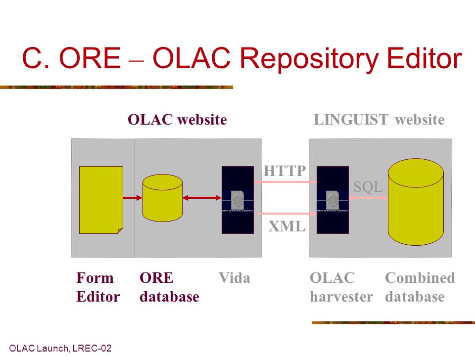 OLAC Launch, LREC-02 C. ORE – OLAC Repository Editor LINGUIST websiteOLAC website HTTP XML ORE database VidaOLAC harvester Combined database SQL Form