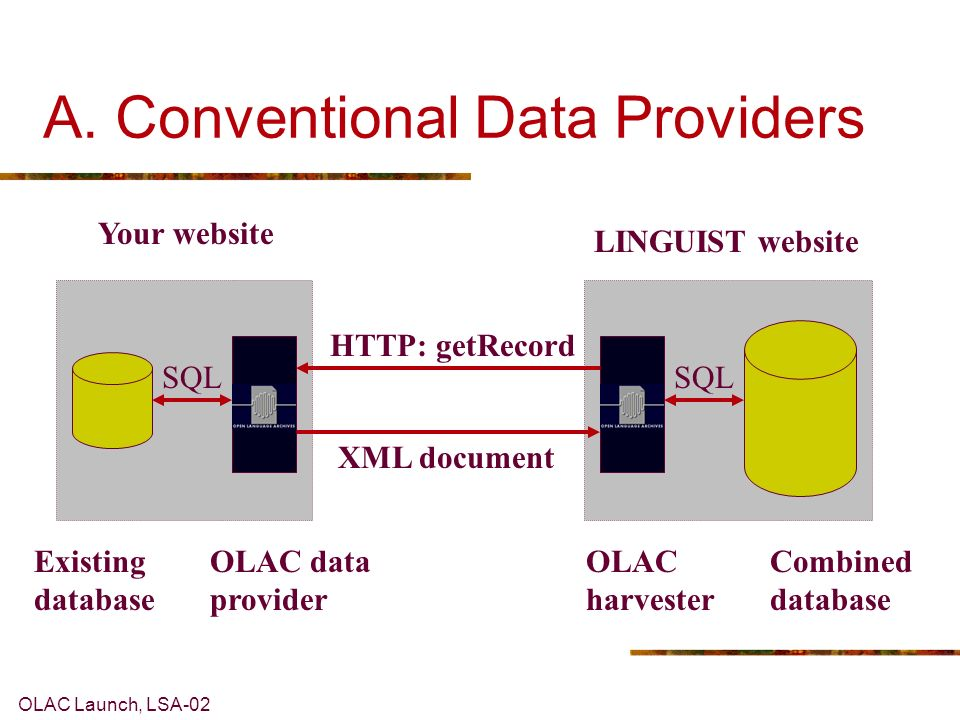 OLAC Launch, LSA-02 LINGUIST website Your website A. Conventional Data Providers HTTP: getRecord SQL XML document Existing database OLAC data provider