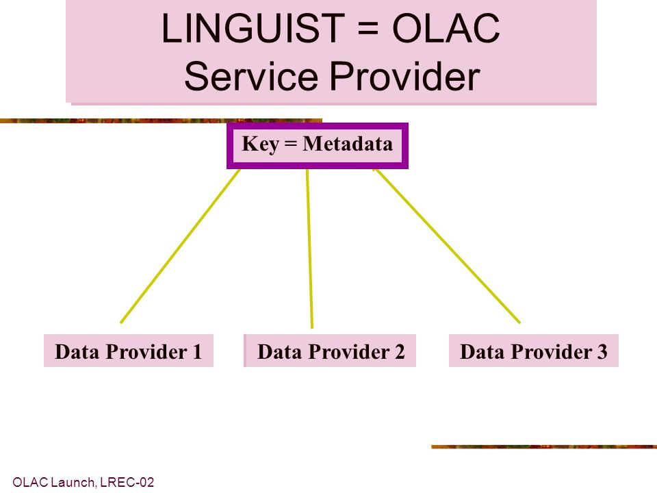 OLAC Launch, LREC-02 Components 1.Catalog of resources 2.Promotion of community consensus about best practice in: 1.Resource description 2.Language identification OLAC Service Provider OLAC metadata Ethnologue /LINGUIST language codes proposed as OLAC best practice OLAC-related
