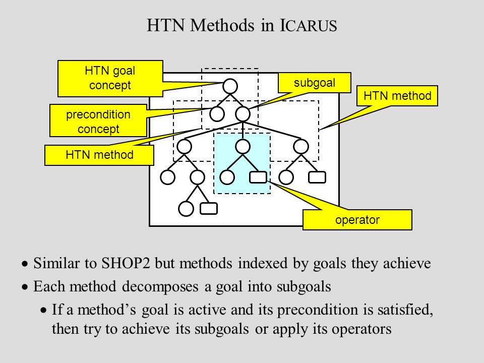 HTN Methods in I CARUS Similar to SHOP2 but methods indexed by goals they achieve Each method decomposes a goal into subgoals If a methods goal is active and its precondition is satisfied, then try to achieve its subgoals or apply its operators precondition concept HTN method HTN goal concept HTN method subgoal operator