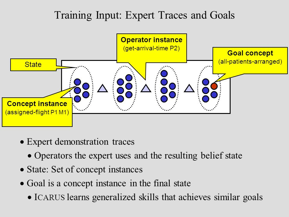 Training Input: Expert Traces and Goals Expert demonstration traces Operators the expert uses and the resulting belief state State: Set of concept instances Goal is a concept instance in the final state I CARUS learns generalized skills that achieves similar goals Operator instance (get-arrival-time P2) Concept instance (assigned-flight P1 M1 ) State Goal concept (all-patients-arranged)