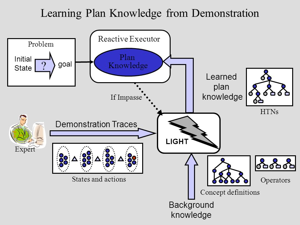 Learning Plan Knowledge from Demonstration Plan Knowledge If Impasse Problem .