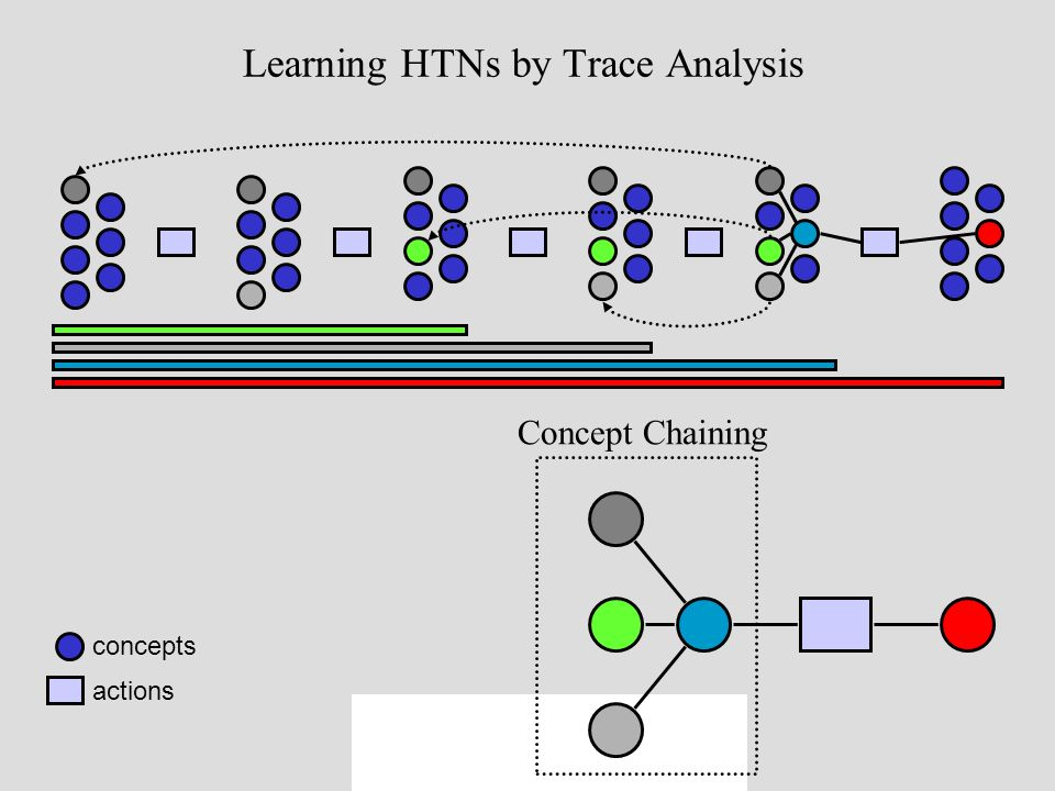Concept Chaining concepts actions Learning HTNs by Trace Analysis