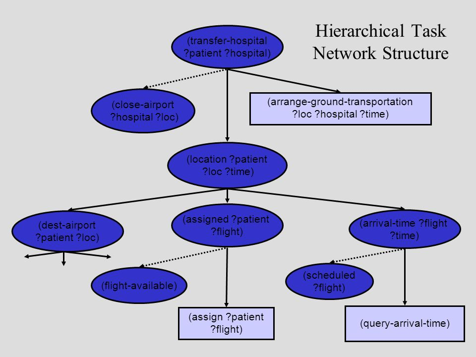 Hierarchical Task Network Structure (dest-airport ?patient ?loc) (arrival-time ?flight ?time) (query-arrival-time) (scheduled ?flight) (location ?patient ?loc ?time) (assigned ?patient ?flight) (flight-available) (assign ?patient ?flight) (transfer-hospital ?patient ?hospital) (arrange-ground-transportation ?loc ?hospital ?time) (close-airport ?hospital ?loc)