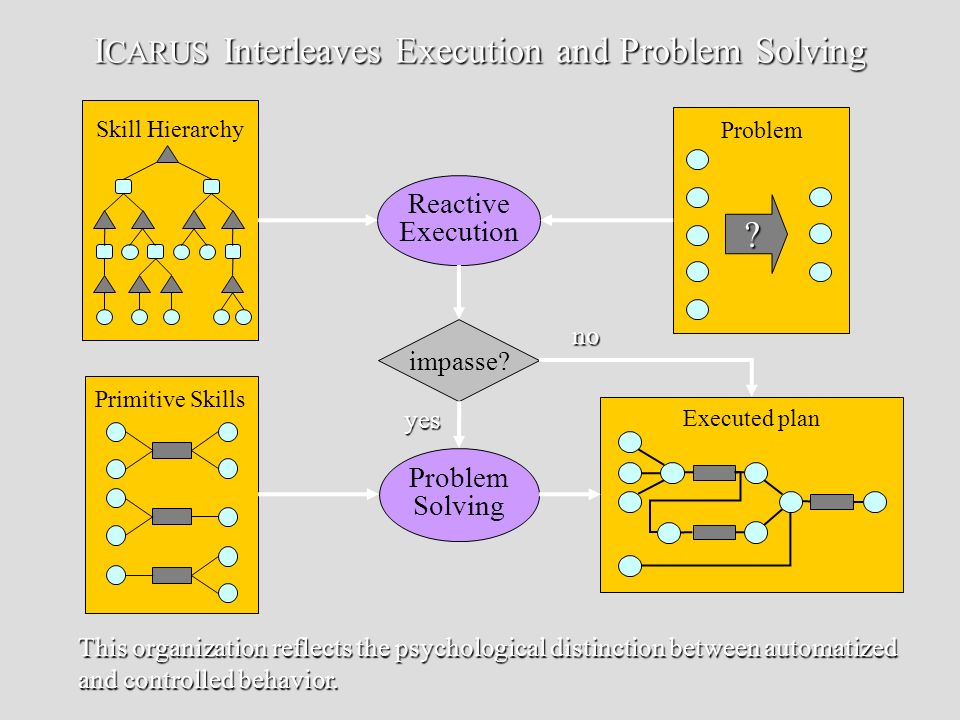 I CARUS Interleaves Execution and Problem Solving Executed plan Problem ? Skill Hierarchy Primitive Skills Reactive Execution impasse? Problem Solving