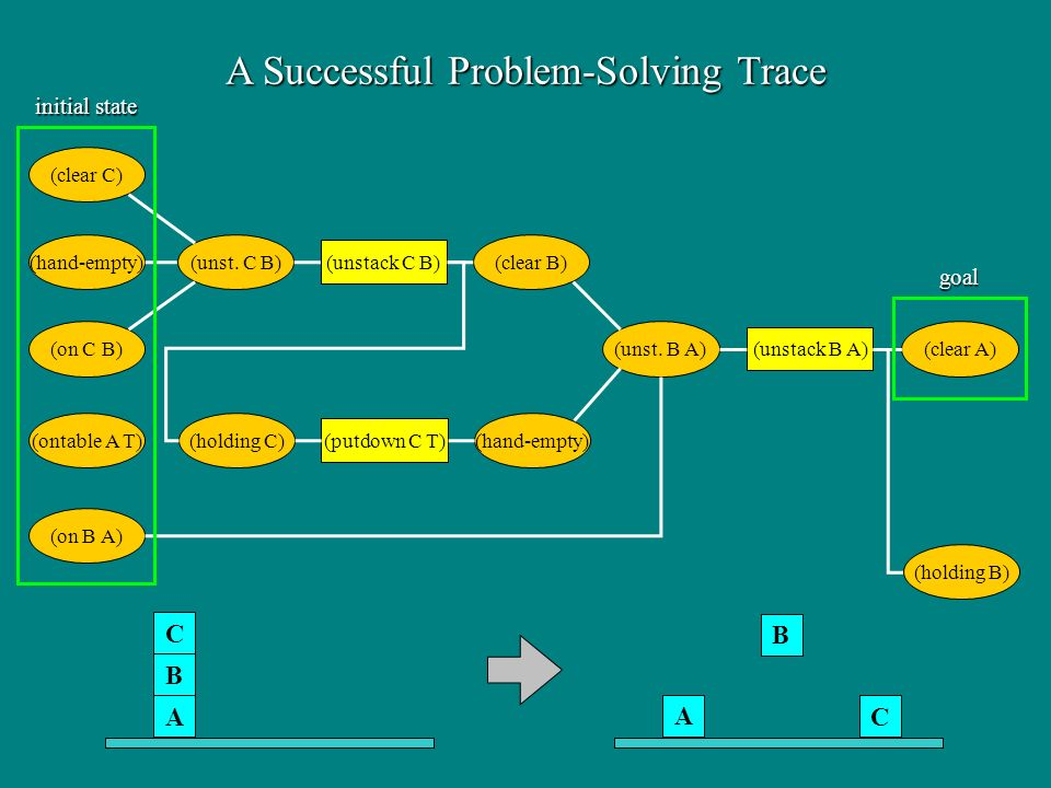 A Successful Problem-Solving Trace (ontable A T) (on B A) (on C B) (hand-empty) (clear C) (unst.