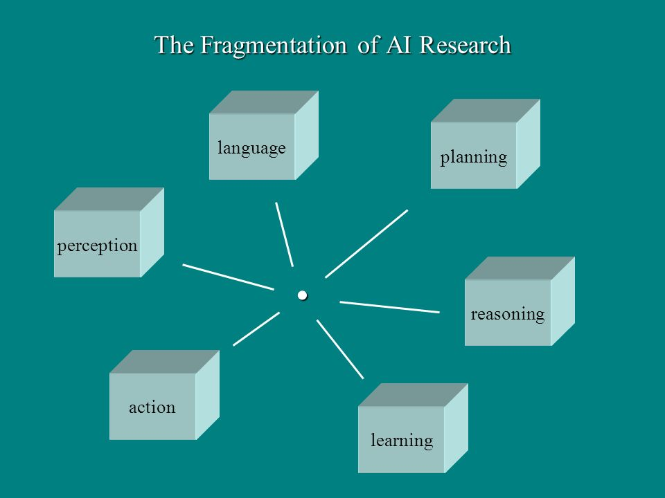 The Fragmentation of AI Research action perception reasoning learning planning language