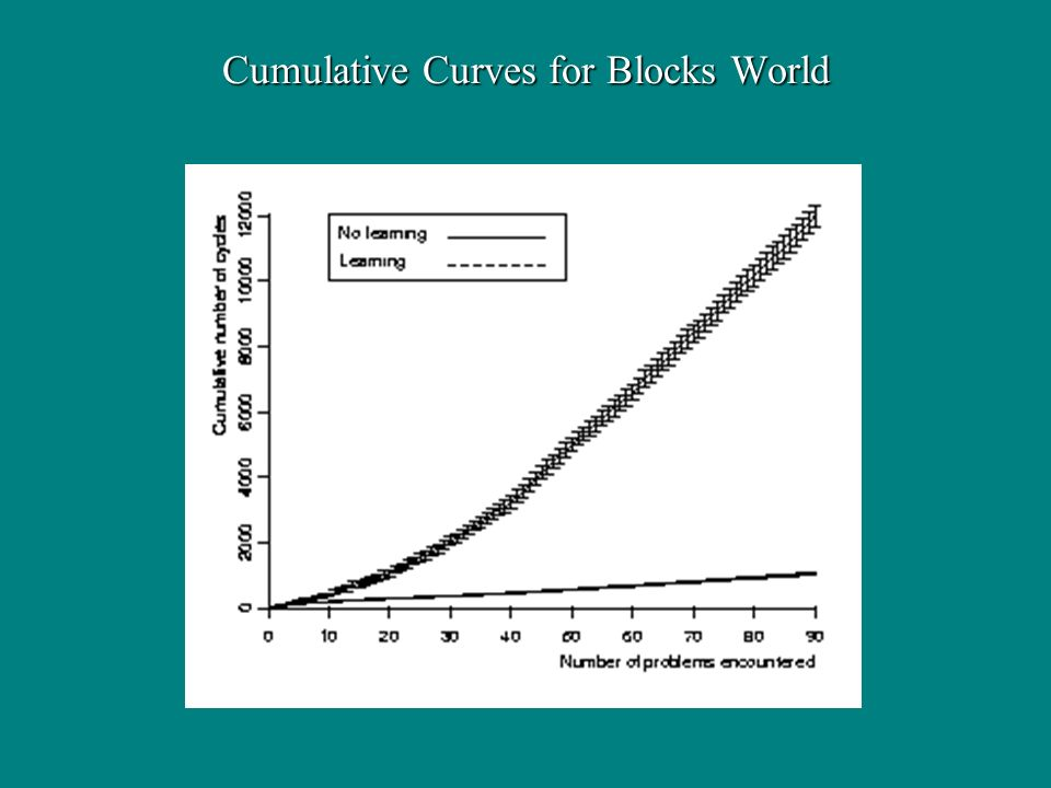 Cumulative Curves for Blocks World