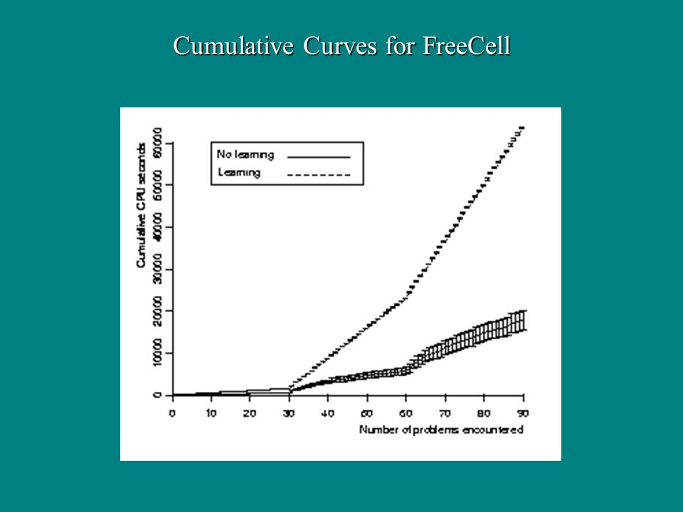 Cumulative Curves for FreeCell