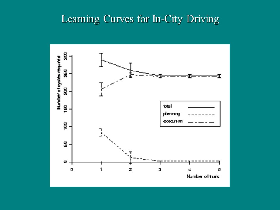Learning Curves for In-City Driving