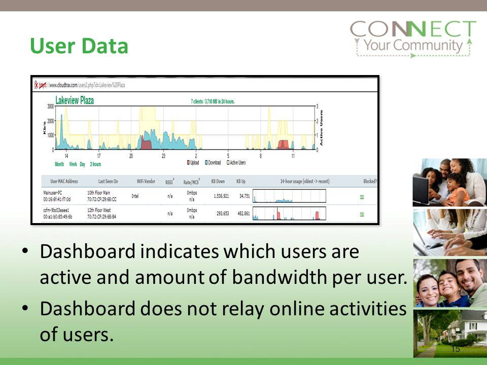 15 User Data Dashboard indicates which users are active and amount of bandwidth per user. Dashboard does not relay online activities of users.