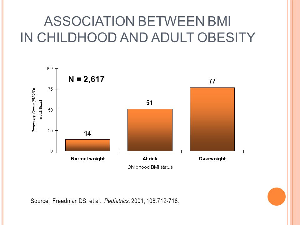 ASSOCIATION BETWEEN BMI IN CHILDHOOD AND ADULT OBESITY Source: Freedman DS, et al., Pediatrics.