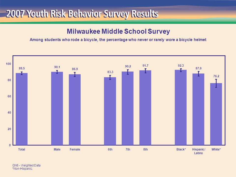 55.1 55.3 65.0 58.9 58.5 64.6 53.4 68.0 60.8 0 20 40 60 80 100 TotalMaleFemale6th7th8thBlack*Hispanic/ Latino White* Milwaukee Middle School Survey Percentage of students who played on one or more sports teams during the past 12 months QN46 - Weighted Data *Non-Hispanic.