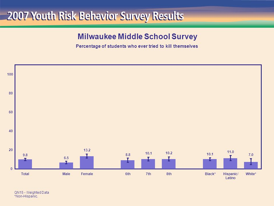 7.0 11.0 10.1 10.2 10.1 8.8 13.2 6.5 9.8 0 20 40 60 80 100 TotalMaleFemale6th7th8thBlack*Hispanic/ Latino White* Milwaukee Middle School Survey Percentage of students who ever tried to kill themselves QN15 - Weighted Data *Non-Hispanic.