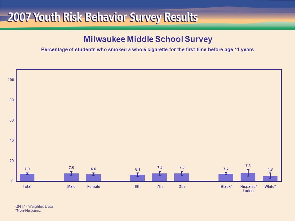 4.8 7.6 7.2 7.3 7.4 6.1 6.6 7.5 7.0 0 20 40 60 80 100 TotalMaleFemale6th7th8thBlack*Hispanic/ Latino White* Milwaukee Middle School Survey Percentage of students who smoked a whole cigarette for the first time before age 11 years QN17 - Weighted Data *Non-Hispanic.