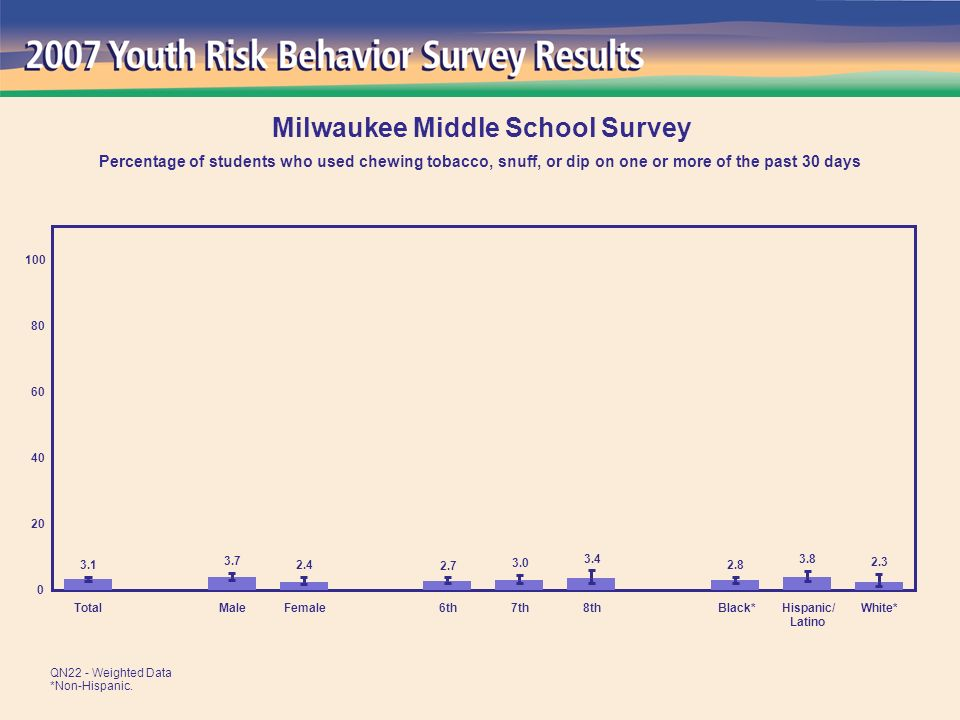 2.3 3.8 2.8 3.4 3.0 2.7 2.4 3.7 3.1 0 20 40 60 80 100 TotalMaleFemale6th7th8thBlack*Hispanic/ Latino White* Milwaukee Middle School Survey Percentage of students who used chewing tobacco, snuff, or dip on one or more of the past 30 days QN22 - Weighted Data *Non-Hispanic.