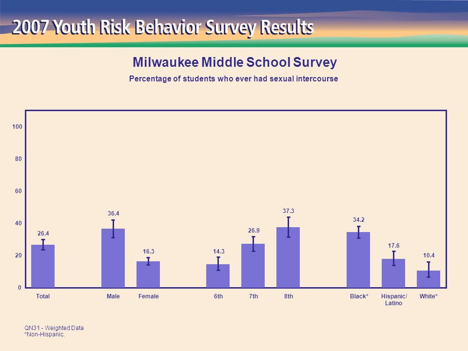 10.4 17.6 34.2 37.3 26.9 14.3 16.3 36.4 26.4 0 20 40 60 80 100 TotalMaleFemale6th7th8thBlack*Hispanic/ Latino White* Milwaukee Middle School Survey Percentage of students who ever had sexual intercourse QN31 - Weighted Data *Non-Hispanic.