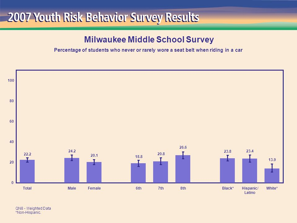 13.9 23.4 23.8 26.6 20.8 18.8 20.1 24.2 22.2 0 20 40 60 80 100 TotalMaleFemale6th7th8thBlack*Hispanic/ Latino White* Milwaukee Middle School Survey Percentage of students who never or rarely wore a seat belt when riding in a car QN8 - Weighted Data *Non-Hispanic.