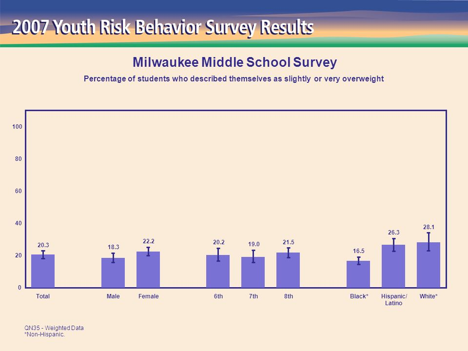 28.1 26.3 16.5 21.5 19.0 20.2 22.2 18.3 20.3 0 20 40 60 80 100 TotalMaleFemale6th7th8thBlack*Hispanic/ Latino White* Milwaukee Middle School Survey Percentage of students who described themselves as slightly or very overweight QN35 - Weighted Data *Non-Hispanic.