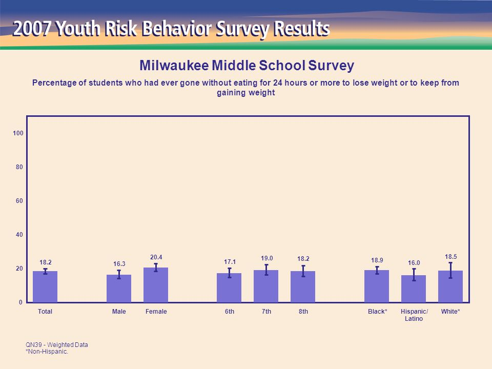 18.5 16.0 18.9 18.2 19.0 17.1 20.4 16.3 18.2 0 20 40 60 80 100 TotalMaleFemale6th7th8thBlack*Hispanic/ Latino White* Milwaukee Middle School Survey Percentage of students who had ever gone without eating for 24 hours or more to lose weight or to keep from gaining weight QN39 - Weighted Data *Non-Hispanic.
