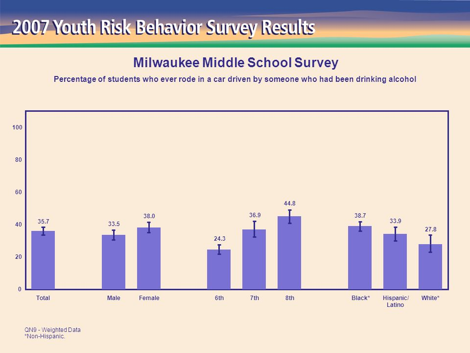 27.4 25.6 32.0 33.8 31.7 22.6 20.9 38.2 29.7 0 20 40 60 80 100 TotalMaleFemale6th7th8thBlack*Hispanic/ Latino White* Milwaukee Middle School Survey Percentage of students who ever carried a weapon, such as a gun, knife, or club QN10 - Weighted Data *Non-Hispanic.