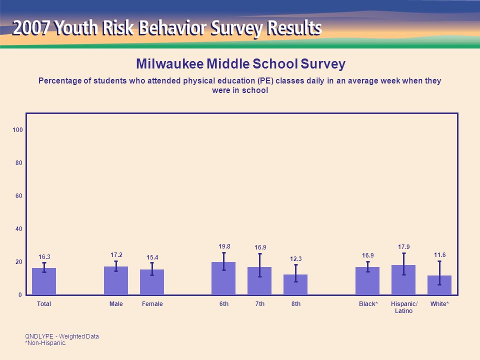 11.6 17.9 16.9 12.3 16.9 19.8 15.4 17.2 16.3 0 20 40 60 80 100 TotalMaleFemale6th7th8thBlack*Hispanic/ Latino White* Milwaukee Middle School Survey Percentage of students who attended physical education (PE) classes daily in an average week when they were in school QNDLYPE - Weighted Data *Non-Hispanic.