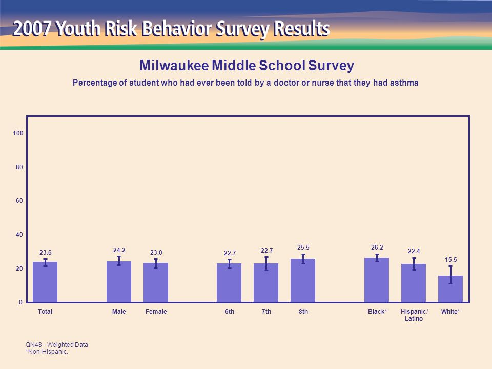 15.5 22.4 26.2 25.5 22.7 23.0 24.2 23.6 0 20 40 60 80 100 TotalMaleFemale6th7th8thBlack*Hispanic/ Latino White* Milwaukee Middle School Survey Percentage of student who had ever been told by a doctor or nurse that they had asthma QN48 - Weighted Data *Non-Hispanic.