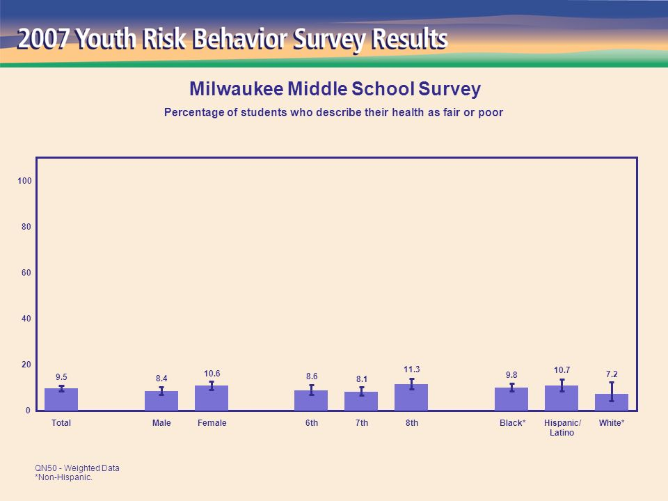 7.2 10.7 9.8 11.3 8.1 8.6 10.6 8.4 9.5 0 20 40 60 80 100 TotalMaleFemale6th7th8thBlack*Hispanic/ Latino White* Milwaukee Middle School Survey Percentage of students who describe their health as fair or poor QN50 - Weighted Data *Non-Hispanic.