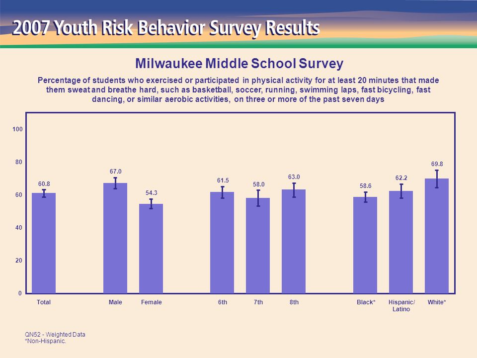 69.8 62.2 58.6 63.0 58.0 61.5 54.3 67.0 60.8 0 20 40 60 80 100 TotalMaleFemale6th7th8thBlack*Hispanic/ Latino White* Milwaukee Middle School Survey Percentage of students who exercised or participated in physical activity for at least 20 minutes that made them sweat and breathe hard, such as basketball, soccer, running, swimming laps, fast bicycling, fast dancing, or similar aerobic activities, on three or more of the past seven days QN52 - Weighted Data *Non-Hispanic.