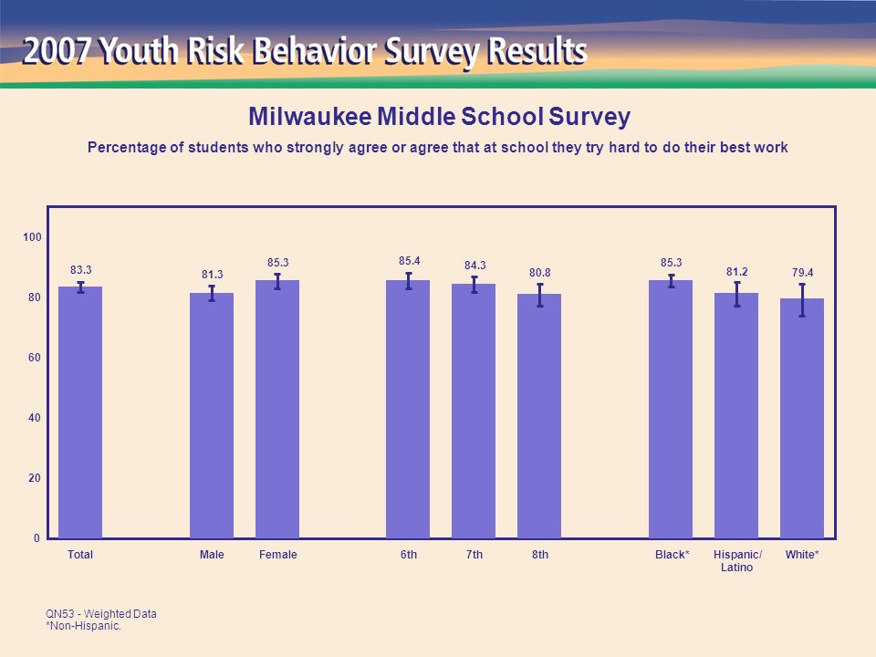 79.4 81.2 85.3 80.8 84.3 85.4 85.3 81.3 83.3 0 20 40 60 80 100 TotalMaleFemale6th7th8thBlack*Hispanic/ Latino White* Milwaukee Middle School Survey Percentage of students who strongly agree or agree that at school they try hard to do their best work QN53 - Weighted Data *Non-Hispanic.