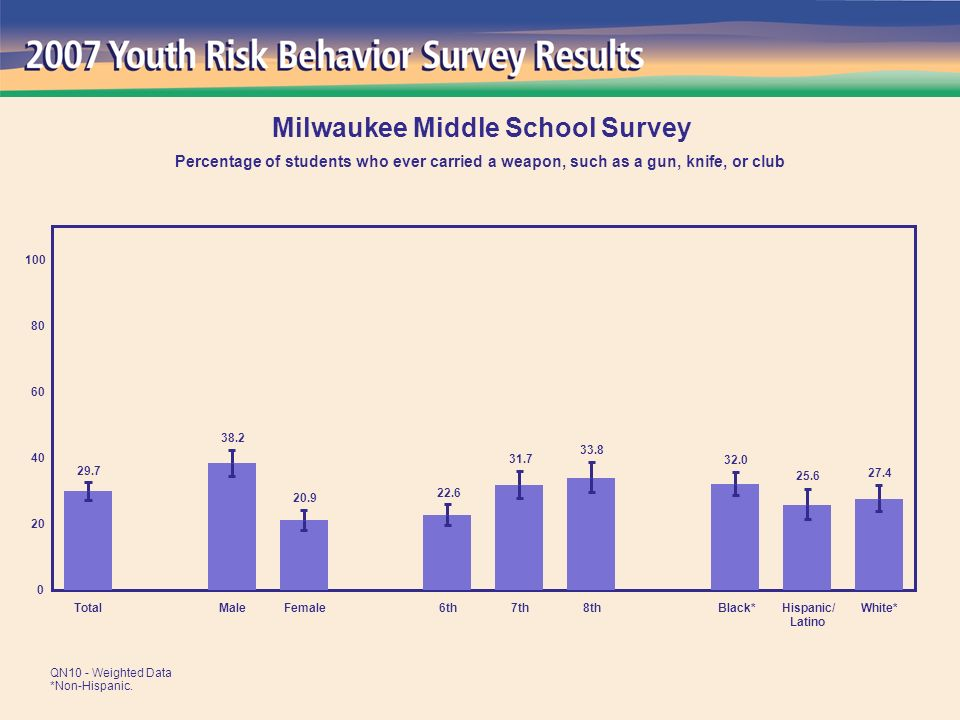 9.9 10.1 6.1 7.6 6.6 7.5 9.3 5.4 7.3 0 20 40 60 80 100 TotalMaleFemale6th7th8thBlack*Hispanic/ Latino White* Milwaukee Middle School Survey Percentage of students who ever sniffed glue, breathed the contents of spray cans, or inhaled any paints or sprays to get high QN29 - Weighted Data *Non-Hispanic.