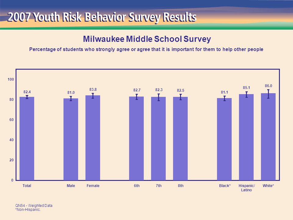 86.0 85.1 81.1 82.5 82.3 82.7 83.8 81.0 82.4 0 20 40 60 80 100 TotalMaleFemale6th7th8thBlack*Hispanic/ Latino White* Milwaukee Middle School Survey Percentage of students who strongly agree or agree that it is important for them to help other people QN54 - Weighted Data *Non-Hispanic.